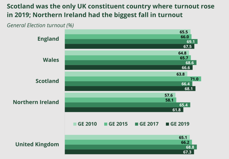 A bar graph showing turnout in general elections from 2010 to 2019 in England, Wales, Scotland and Northern Ireland, and in the UK as a whole.
