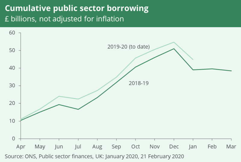 A line graph showing cumulative public sector borrowing in billions. It is not adjusted for inflation and shows that there has been more public sector borrowing in the current financial year (2019/20) than in 2018/19.