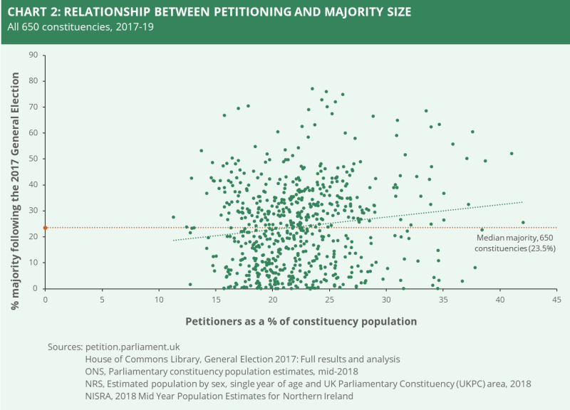 A chart showing the relationship between petitioning and majority size.