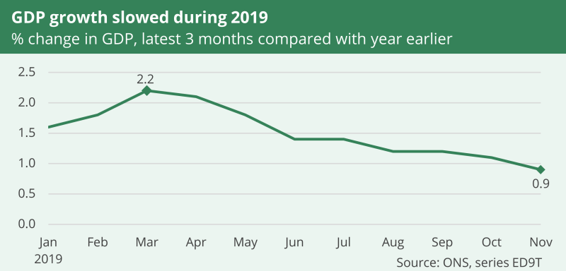 A graph showing that GDP growth slowed during 2019. It shows the percentage change in comparison with a year earlier. In March 2019 it was at 2.2% and November 2019 at 0.9%.
