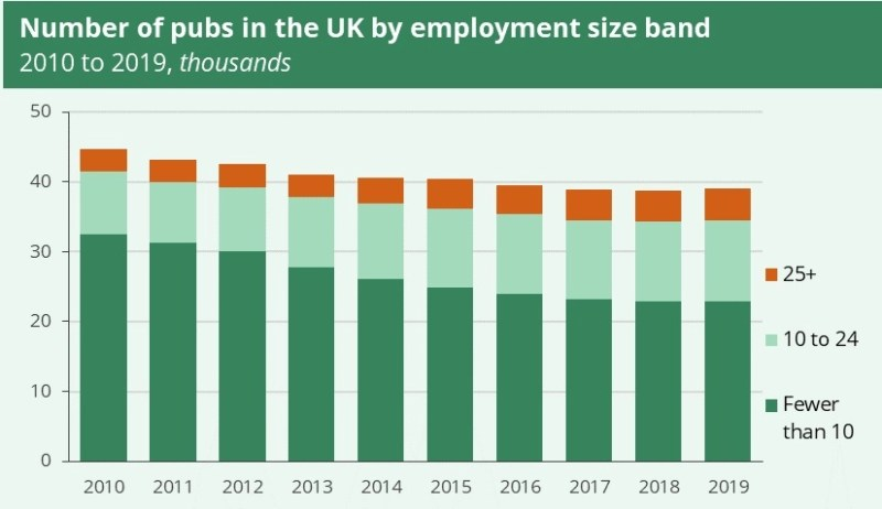 A bar chart showing the number of pubs in the UK by employment size band. The majority has fewer than 10.