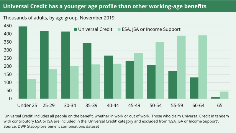 A graph showing the amount of adults receiving income replacement benefits by age group.