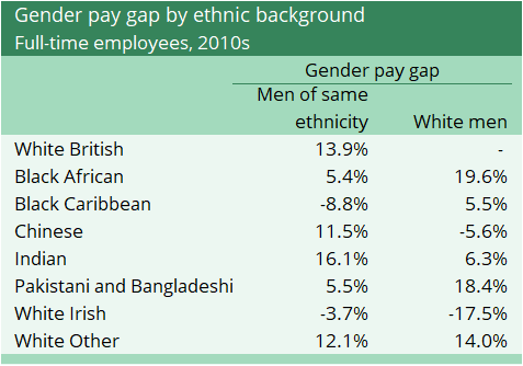 A table shows gender pay gap by ethnic background in 2010s
