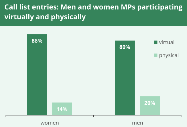 A graph to show the proportion of call list entries for men and women MPs classed men and women MPs participating virtually and physically during the hybrid parliament. It shows 86%  of women MPs and 80% of men MPs participated virtually.