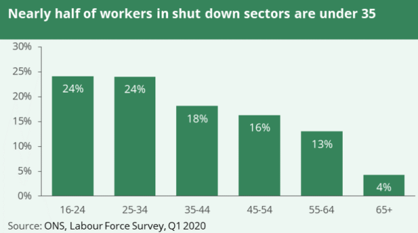 A graph shows workers in shut down sectors by age group