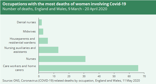 A graph to show occupations with the most deaths of women involving Covid-19
