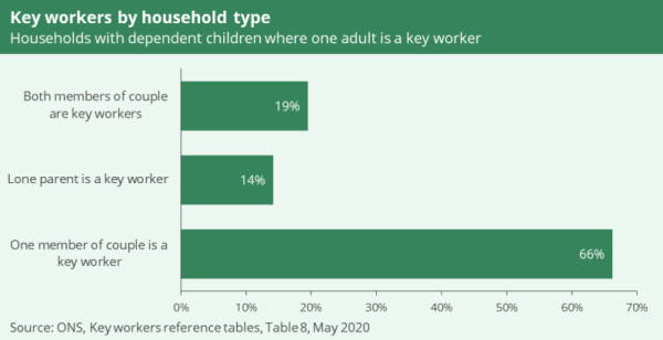 A chart to show households with dependent children where one adult is a key worker