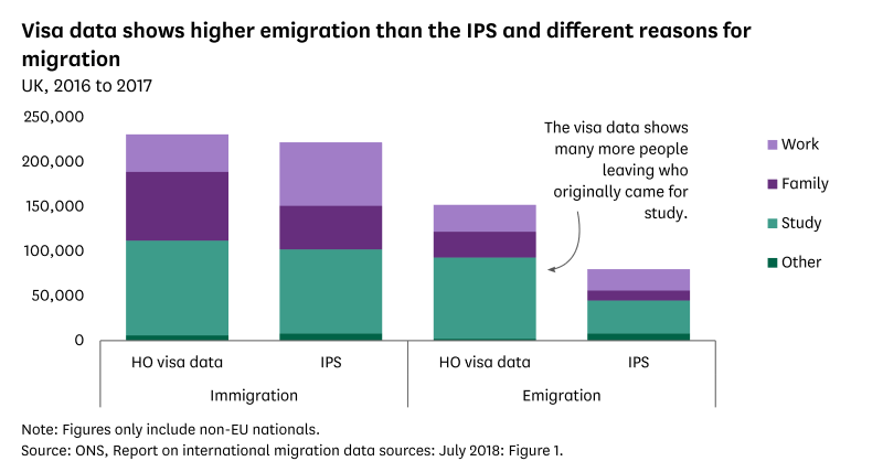 A chart showing that Home Office visa data show higher levels of emigration than what was estimated by the International Passenger Survey.