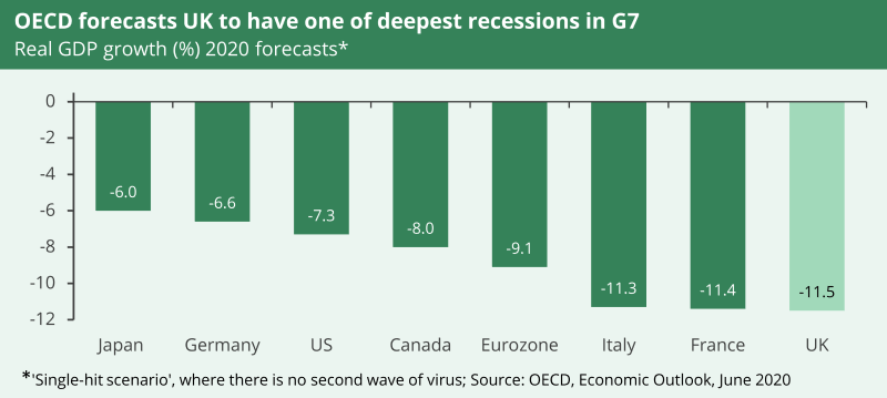 A charts how OECD forecast UK to have one of the deepest recessions in G7