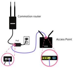 AP without NAT diagram
