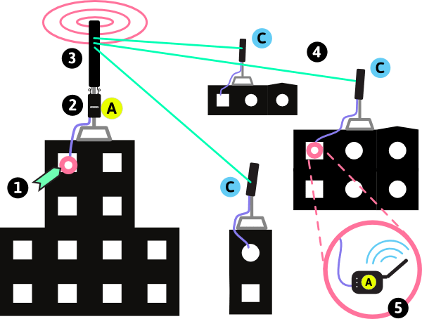 office lan network diagram harbor breeze pawtucket ceiling fan wiring types of wireless networks point to multipoint between buildings