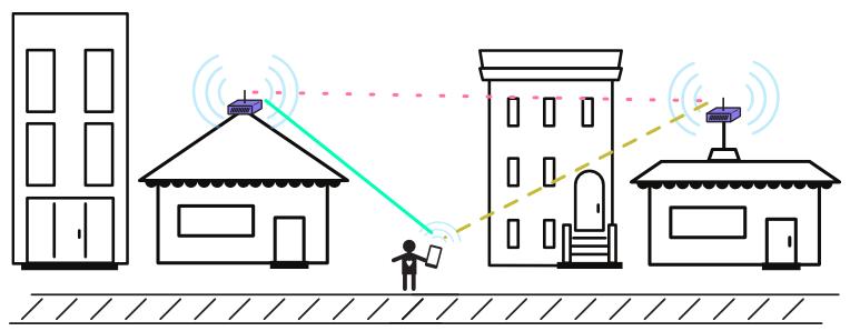 Plan Wireless Sites