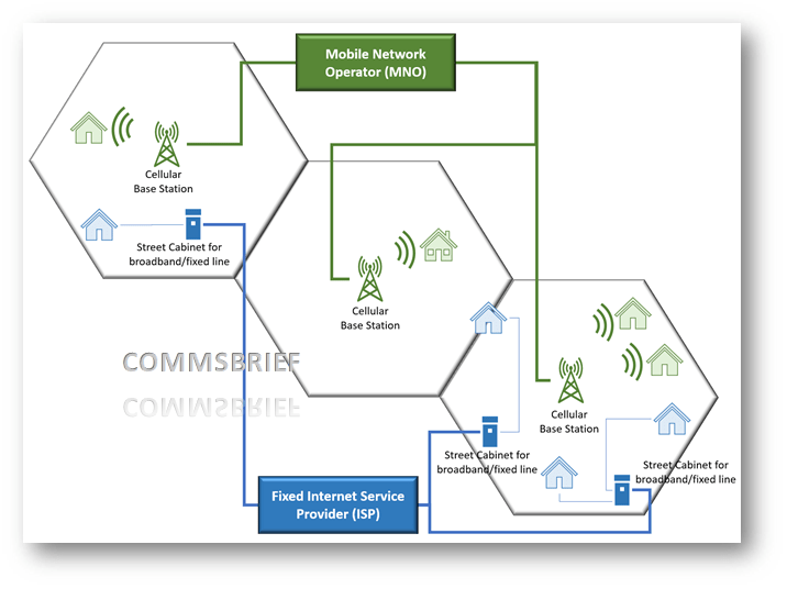 Conceptual view of fixed and mobile broadband services reaching our houses - In both cases, there can be a WiFi router to convert the fibre or cellular connection into WiFi signals