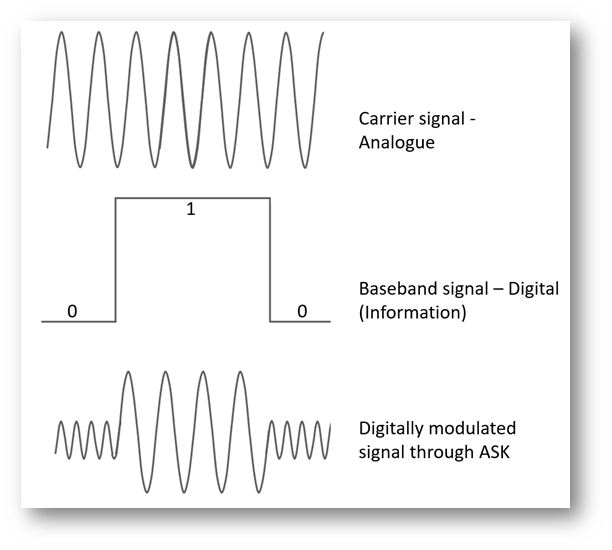 Concept of Shift Keying in digital modulation using the example of Amplitude Shift Keying
