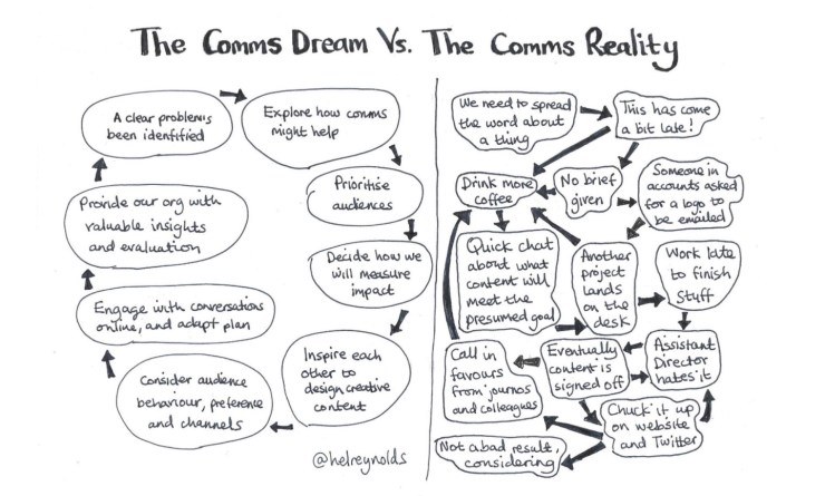 The comms dream vs the comms reality describes on one side how the you want it to go strategically, and on the other side it's chaos, with lots of coffee and compromises