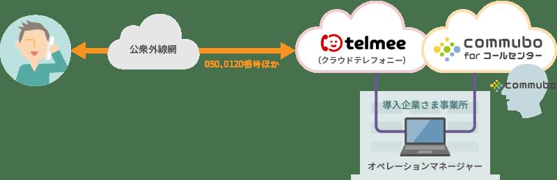 クラウドテレフォニー「telmee」との接続