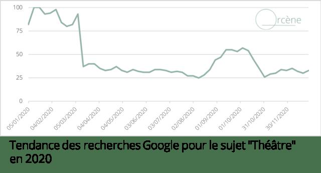 """Recherches Google pour le sujet """"Théâtre"""""""
