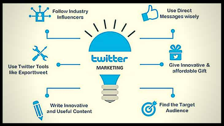 TWITTER MARKETING STRATEGY FOR BUSINESS