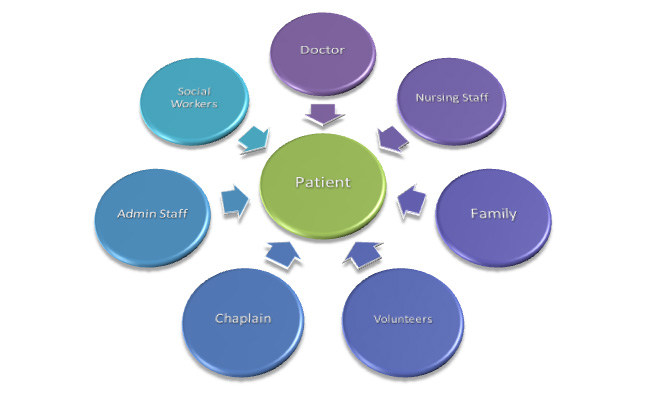 Hospice and Palliative Care  Important Components to End
