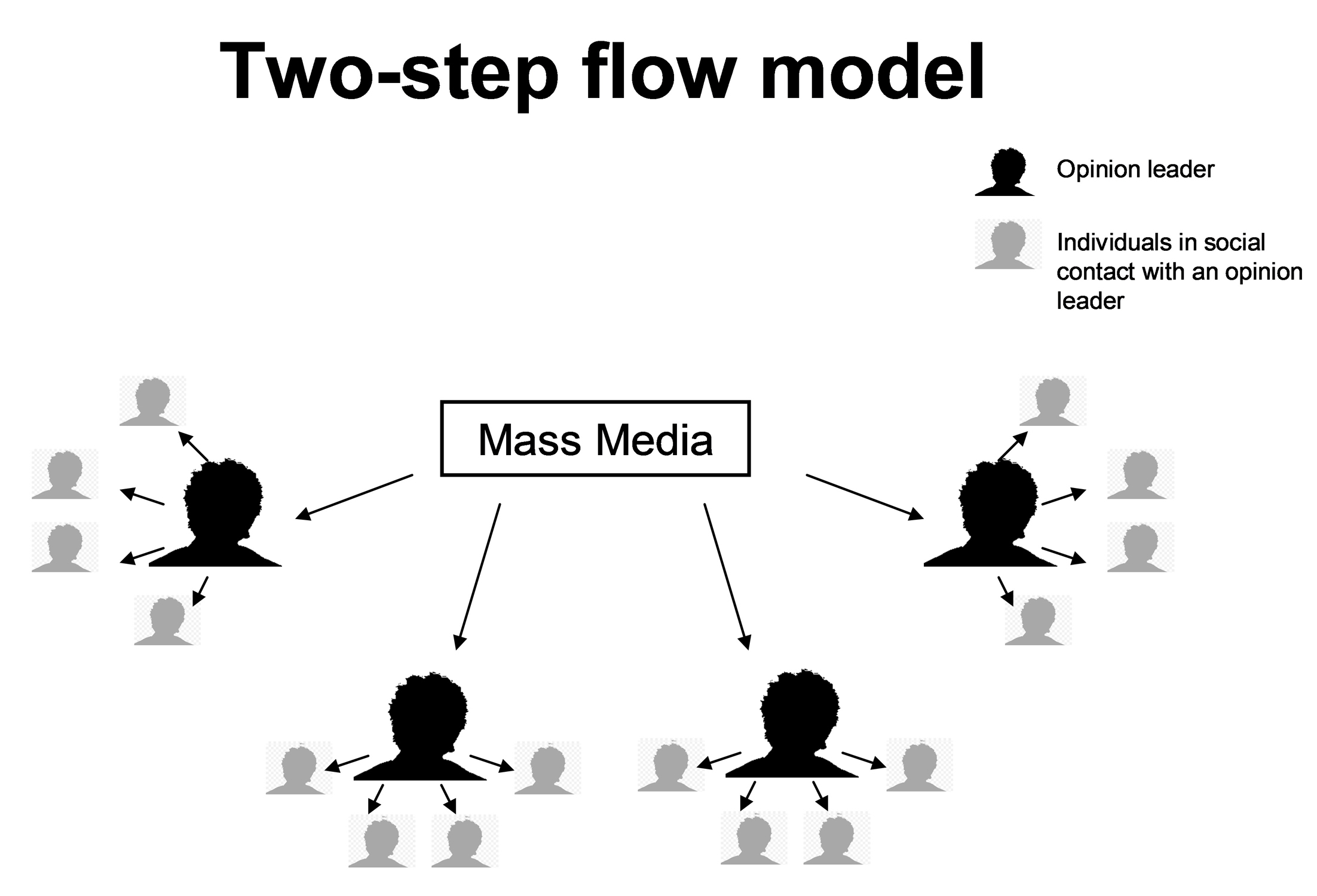 Media- Critical Perspectives G325: Two Step Flow Theory