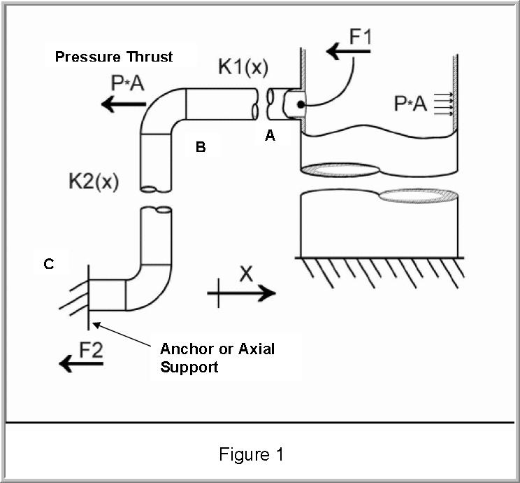 09. Nozzle Flexibility in AutoPIPE and AutoPIPE Nozzle