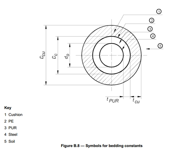 How to model Direct Buried preinsulated bonded pipe