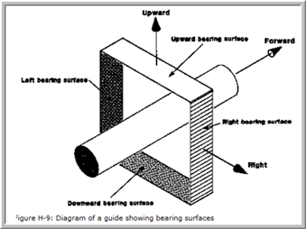 02. Non-Linear Guide vs Inclined Supports Explained in