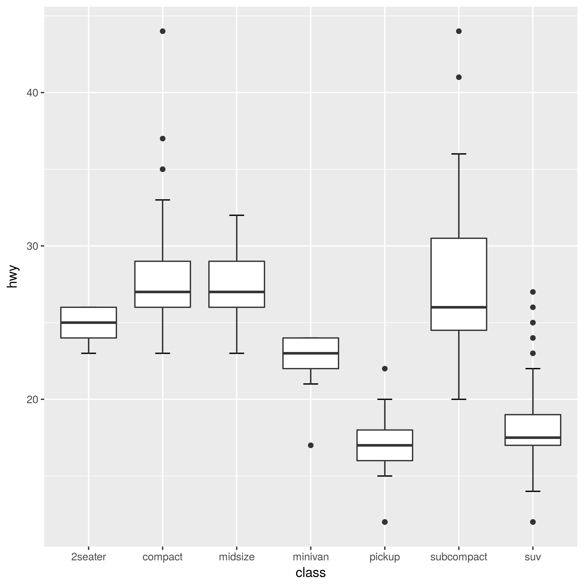 How To Generate A Boxplot Graph With Whisker By Ggplot