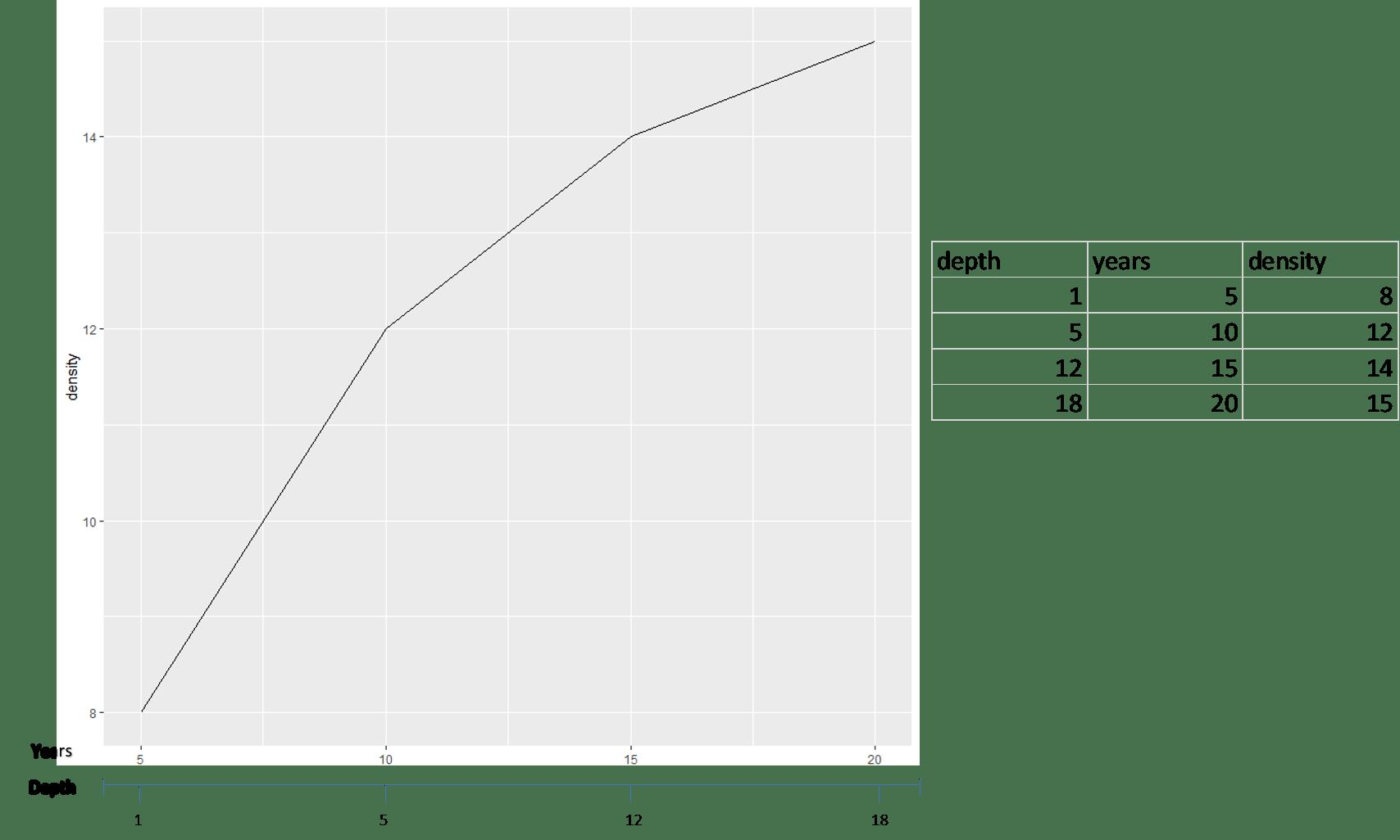 Double X axis on R studio ? - General - RStudio Community
