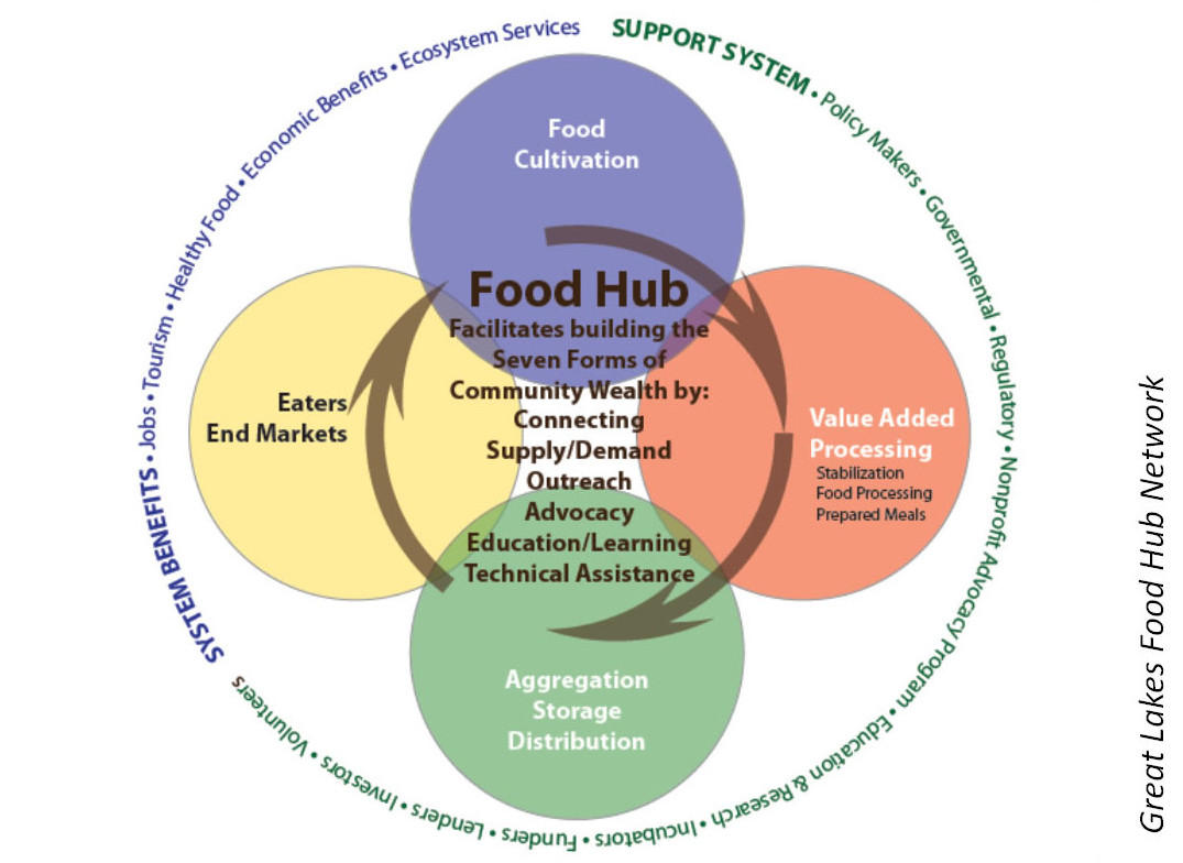 state diagram for restaurant management system electric motor contactor wiring local food systems community wealth org