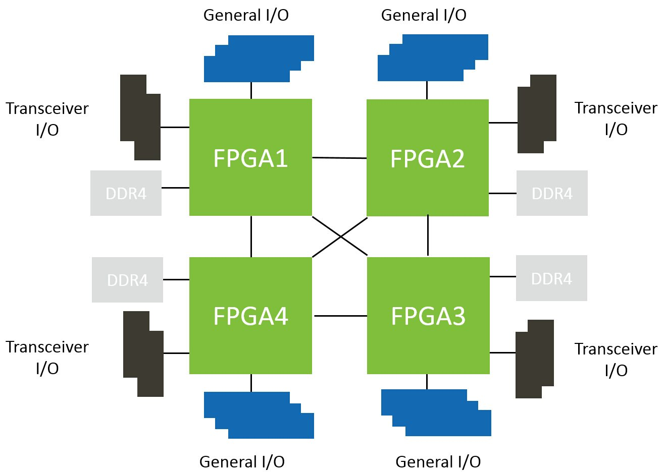 hight resolution of page 9 diagram of a quad fpga module architecture jpg