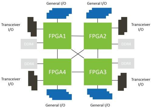 small resolution of page 9 diagram of a quad fpga module architecture jpg