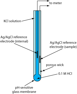 labelled diagram of ph meter ryobi 31cc fuel line electrode | image and video exchange forum