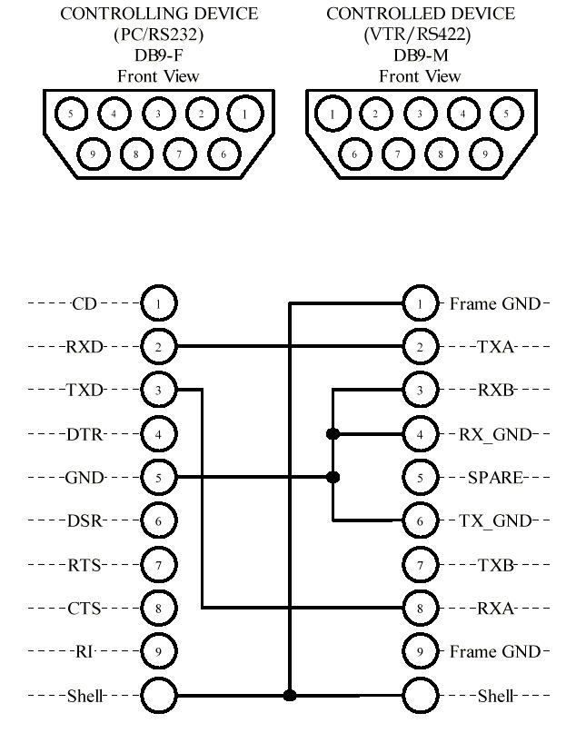 rs 232 cable pin diagram