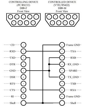 RS 232  RS 422 pin diagram  Avid Community