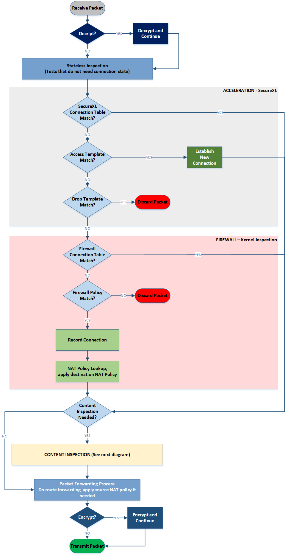 security gateway packet flow