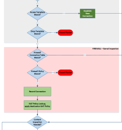 diagram 1 overall gw packet flow [ 958 x 1866 Pixel ]