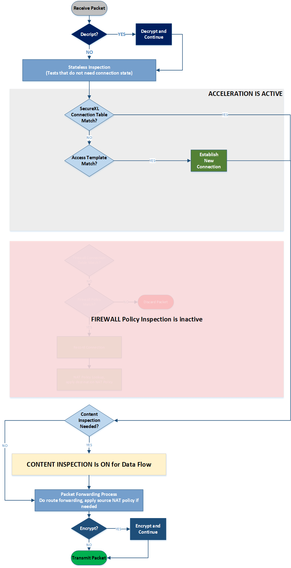 medium resolution of diagram 5 medium path flow