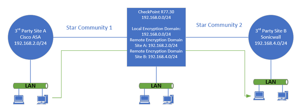 Re: Site 2 Site VPN send traffic across multiple t... - Check Point CheckMates