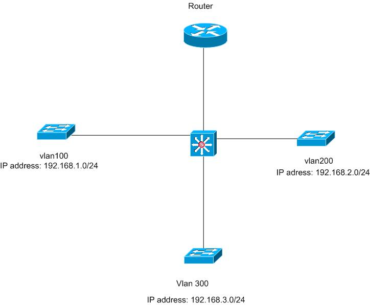 how to design vlan setup - Cisco Community