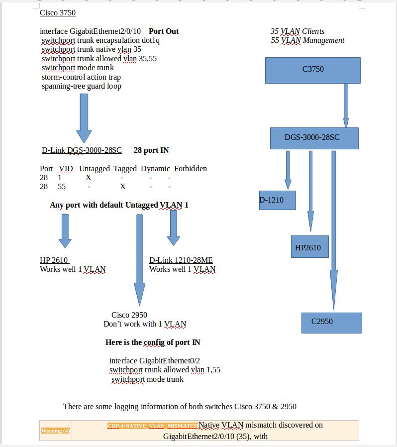 Solved: CDP native VLAN mismatch - Cisco Community