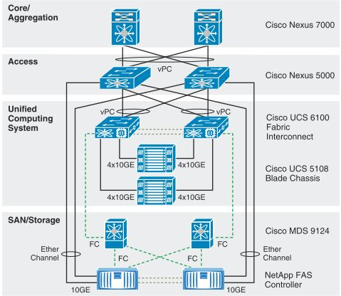 server rack wiring diagram 13 pin trailer plug uk interconnect www toyskids co solved visio icon ucs logical cisco community cabling