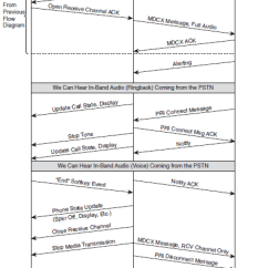 Pstn Call Flow Diagram 1969 Evinrude 115 Wiring Unified Communications In An Cisco Community Callflow Uc 5 Png