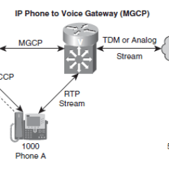 Pstn Call Flow Diagram Gibson 3 Pickup Wiring Unified Communications In An Cisco Community Callflow Uc Png Below Figure Include Flows