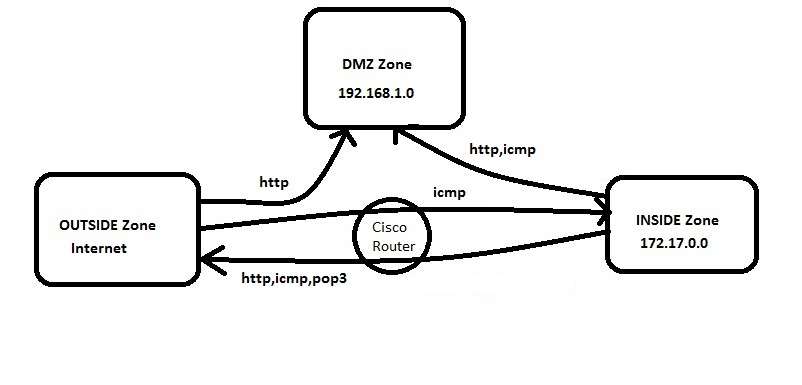 Zone-Based Firewall