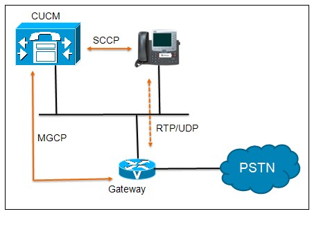 pstn call flow diagram leg muscles and ligaments implementing gateways in cucm cisco community mgcp bmp