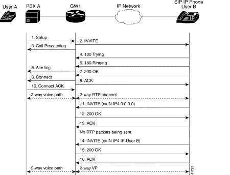 sip call flow diagram rtd pt100 2 wire wiring basic flows troubleshooting cisco community callflowsip new2 bmp