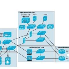 Mpls Network Diagram Visio 2009 Dodge Ram Radio Wiring Solved Cisco General Stecils Community
