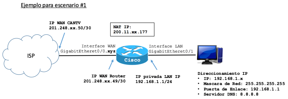 medium resolution of este con el fin de permitir al direccionamiento ipv4 privado configurado en la lan utilizar alguna ip disponible en ip lan pool para la translaci n y envio