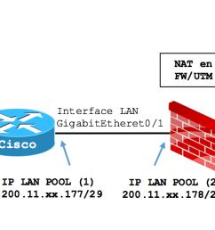 utiliza la configuraci n mostrada en la secci n configuraci n base he incluye lo siguiente  [ 1874 x 522 Pixel ]